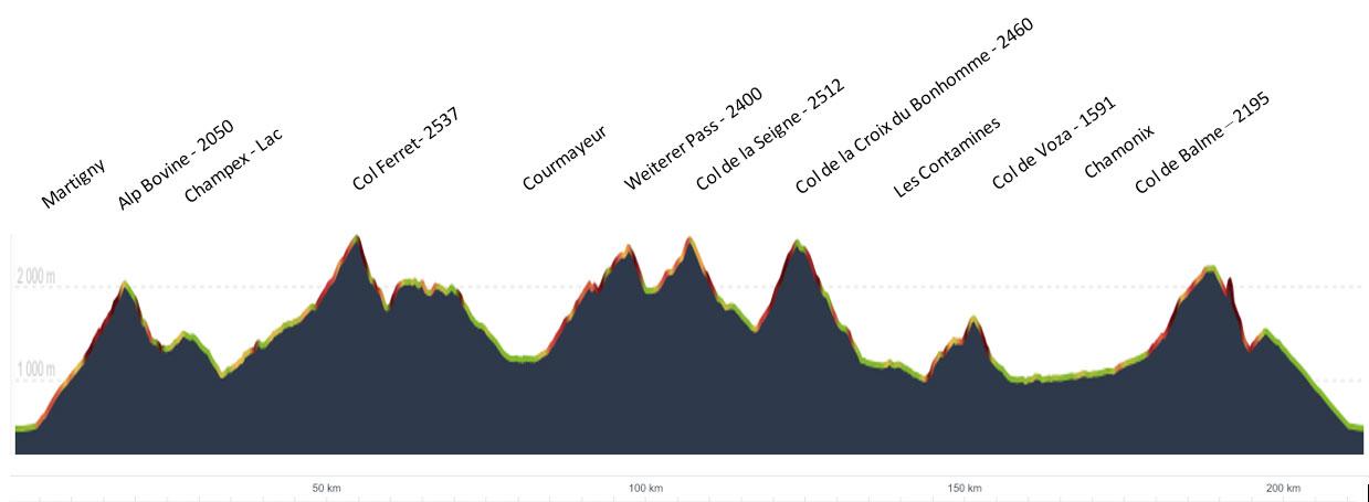 Höhenprofil der Tour du Mont Blanc